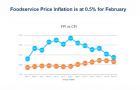 Foodservice price inflation stands at 0.5% for February