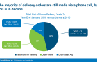 Chart of the Week: Telephone calls account for 46% of delivery visits